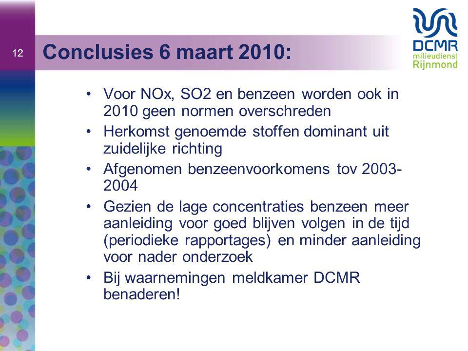 12 Conclusies 6 maart 2010: Voor NOx, SO2 en benzeen worden ook in 2010 geen normen overschreden.
