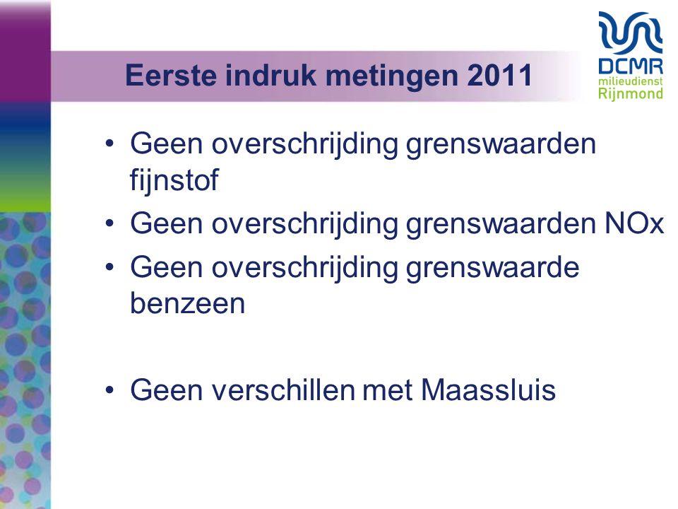 Eerste indruk metingen 2011