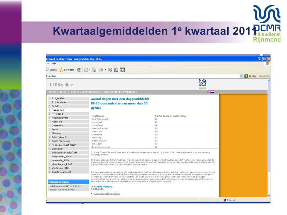 Kwartaalgemiddelden 1e kwartaal 2011