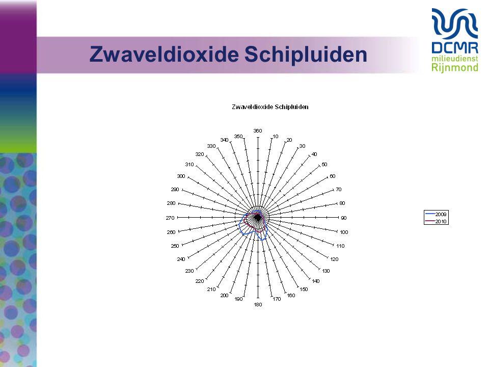 Zwaveldioxide Schipluiden