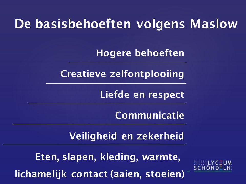De basisbehoeften volgens Maslow