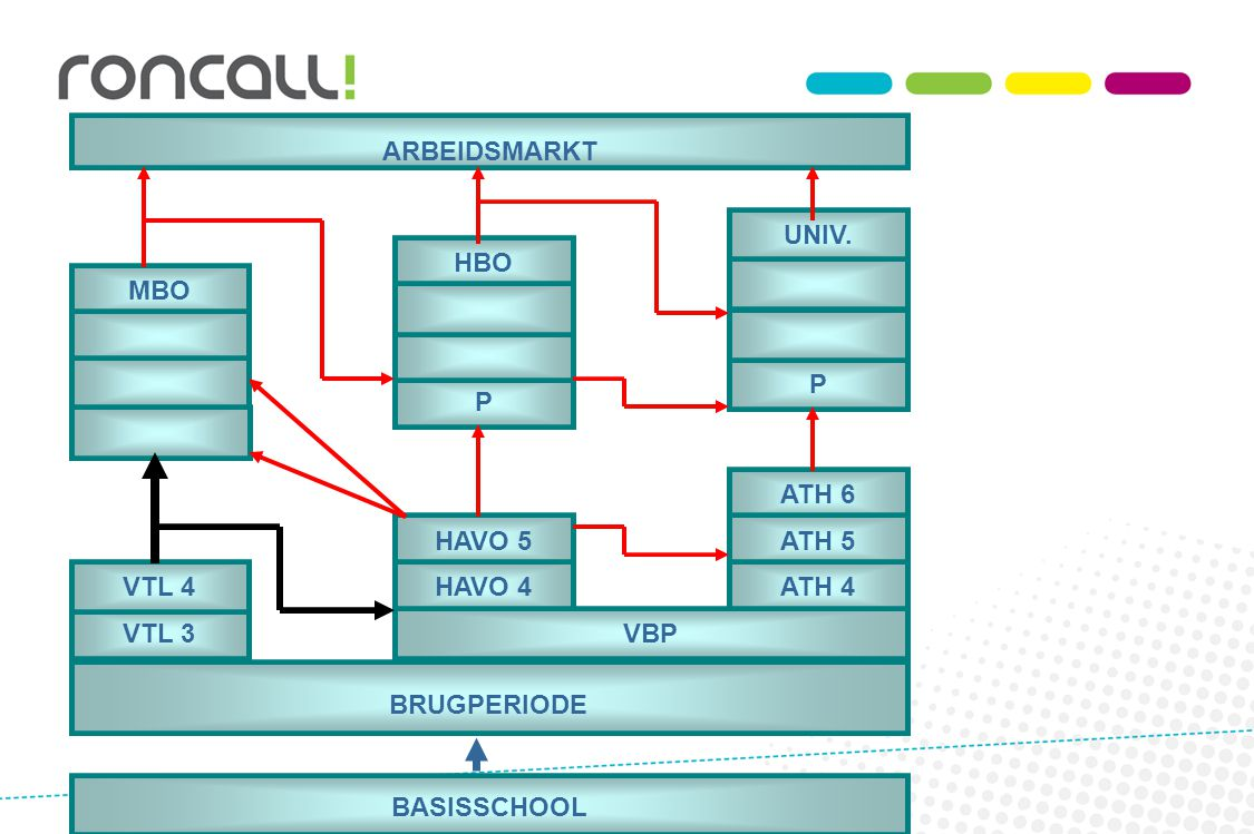ARBEIDSMARKT VTL 3. BRUGPERIODE. BASISSCHOOL. ATH 6. HAVO 5. ATH 5. ATH 4. HAVO 4. VBP. UNIV.