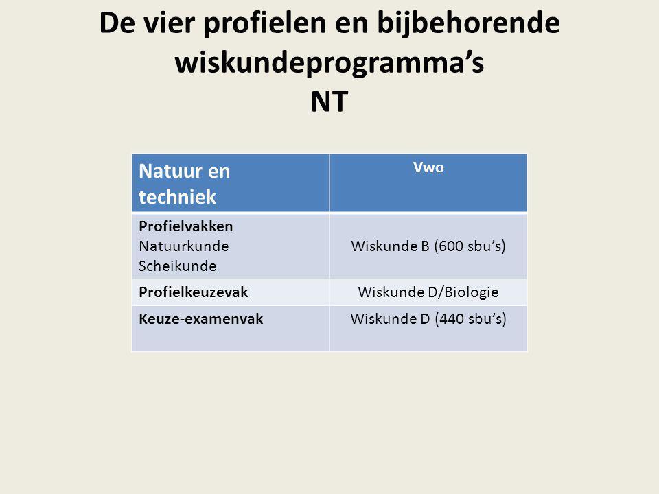 De vier profielen en bijbehorende wiskundeprogramma's NT