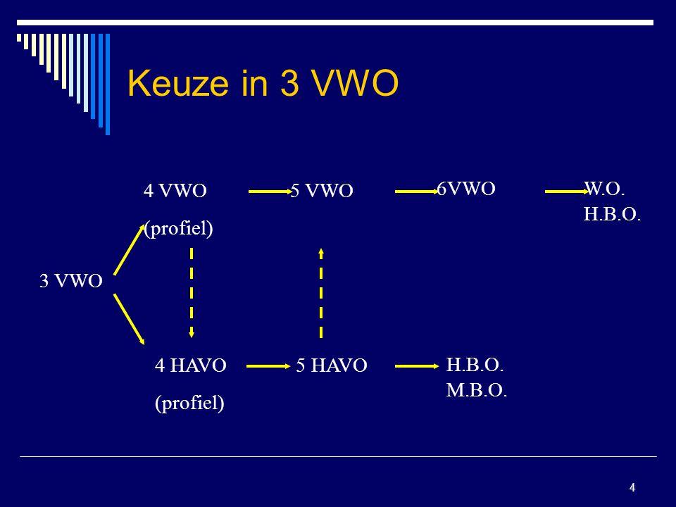Keuze in 3 VWO 4 VWO (profiel) 5 VWO 6VWO W.O. H.B.O. 3 VWO 4 HAVO
