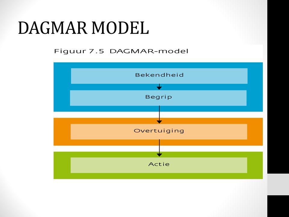 DAGMAR MODEL