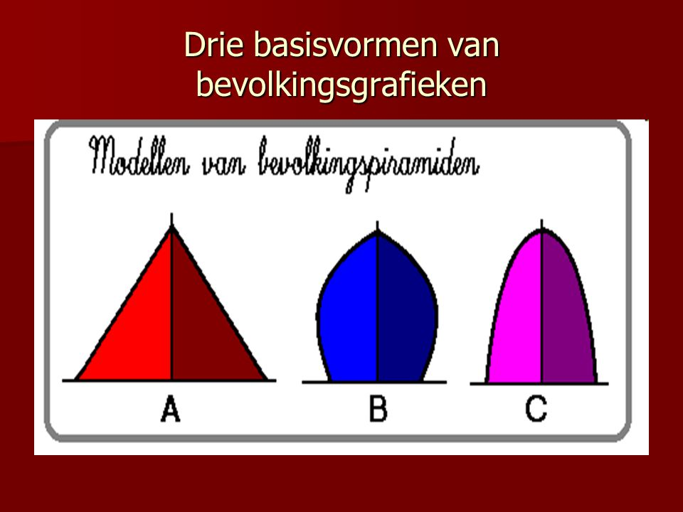 Drie basisvormen van bevolkingsgrafieken