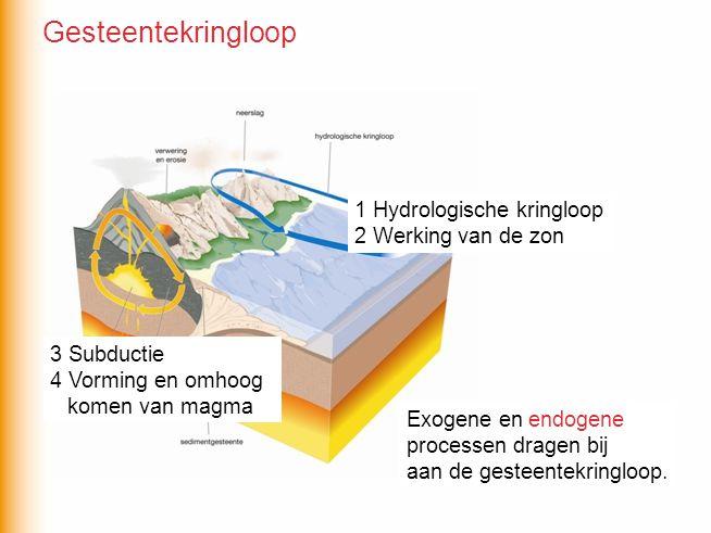 Gesteentekringloop 1 Hydrologische kringloop 2 Werking van de zon