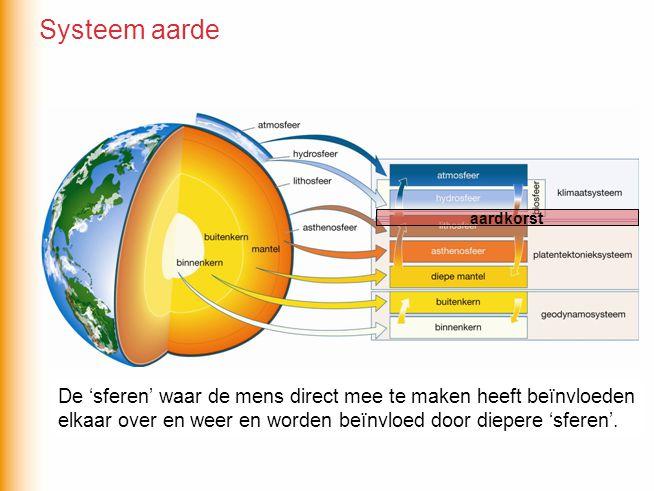 Systeem aarde aardkorst.