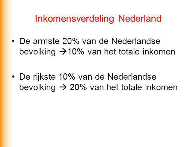 Inkomensverdeling Nederland