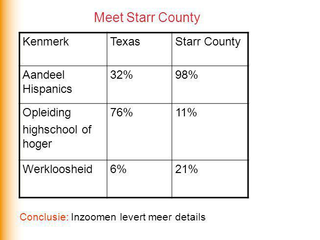 Meet Starr County Kenmerk Texas Starr County Aandeel Hispanics 32% 98%