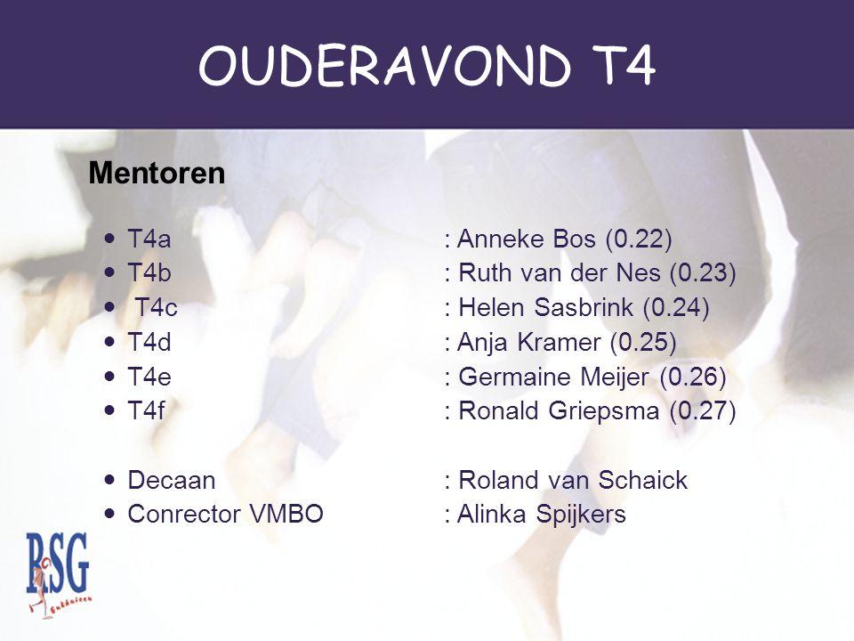 OUDERAVOND T4 Mentoren T4a : Anneke Bos (0.22)