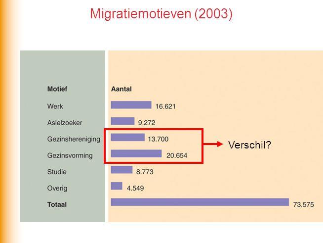 Migratiemotieven (2003) Verschil