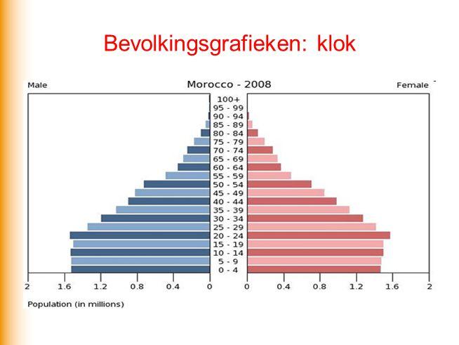 Bevolkingsgrafieken: klok