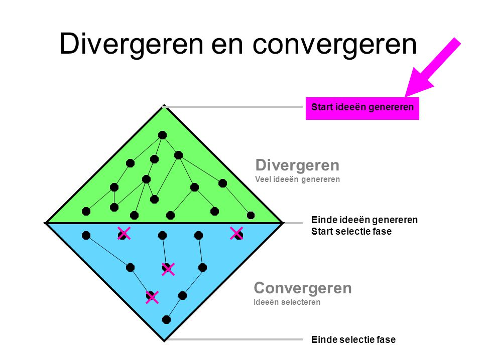 Divergeren en convergeren