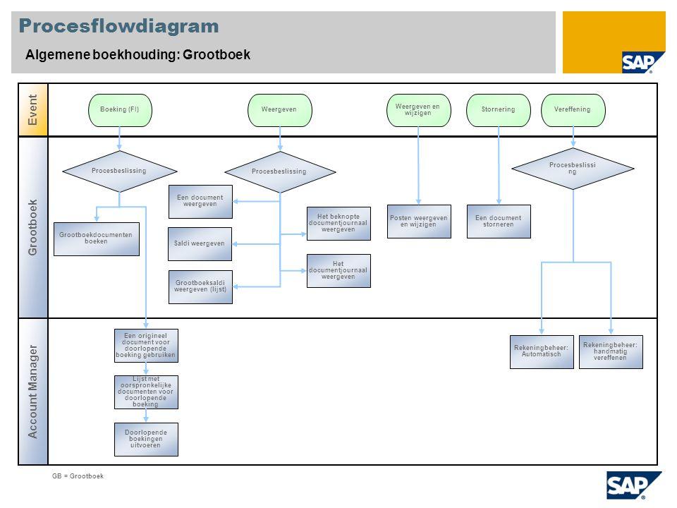 Procesflowdiagram Algemene boekhouding: Grootboek Event Grootboek