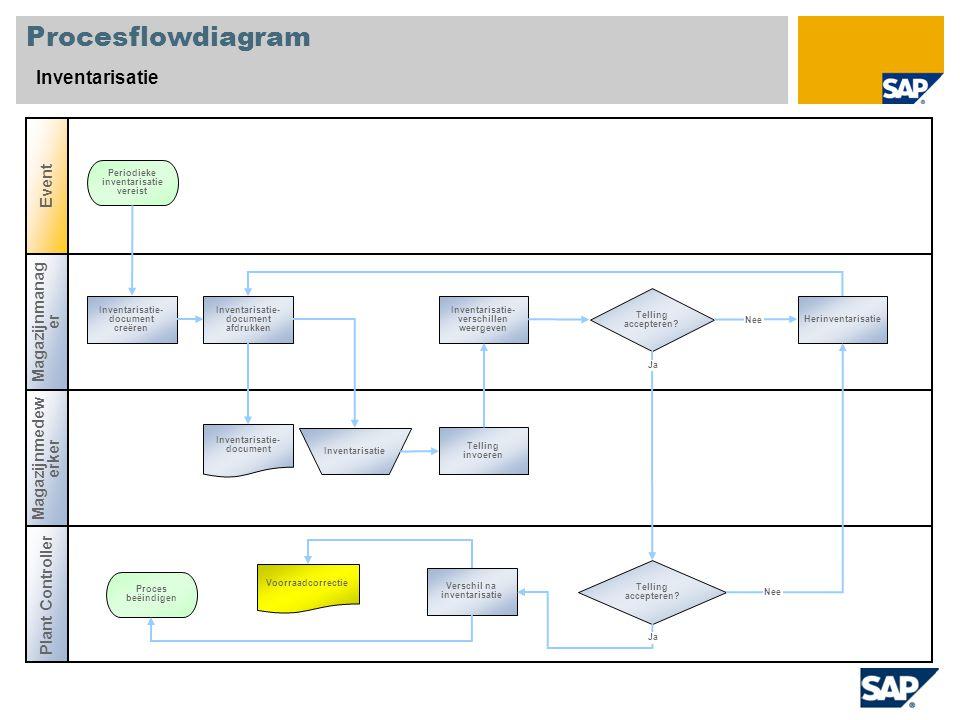 Procesflowdiagram Inventarisatie Event Magazijnmanager