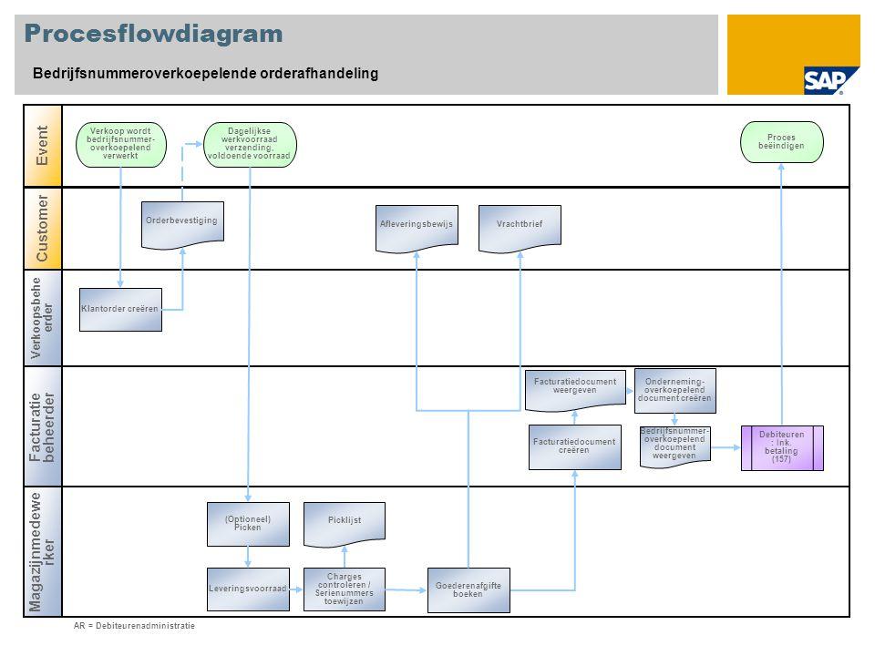 Procesflowdiagram Bedrijfsnummeroverkoepelende orderafhandeling Event