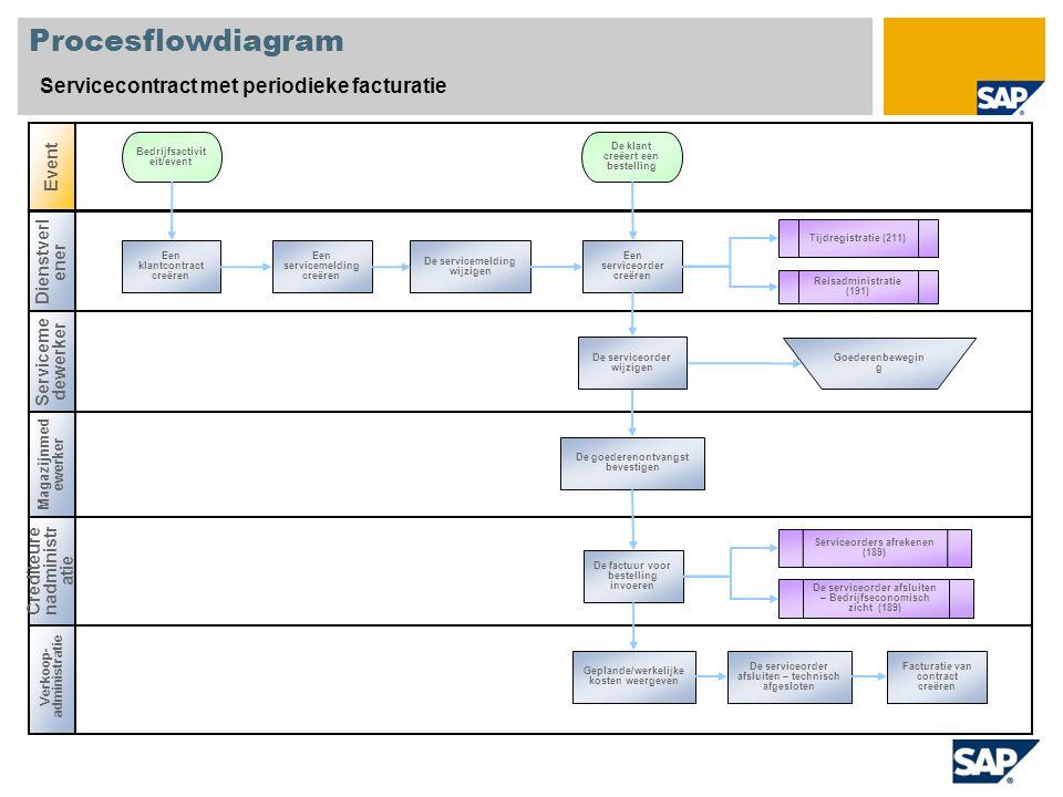 Procesflowdiagram Servicecontract met periodieke facturatie Event