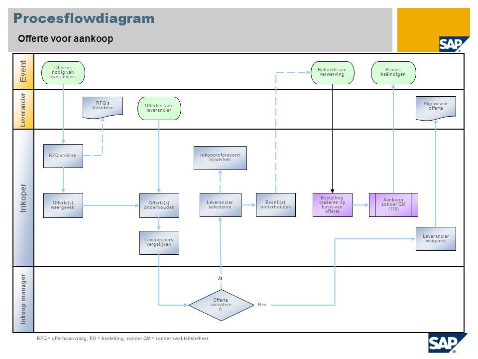 Procesflowdiagram Offerte voor aankoop Event Inkoper Inkoop manager