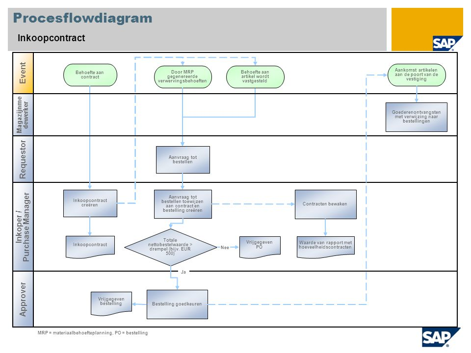 Procesflowdiagram Inkoopcontract Event Requestor Purchase Manager