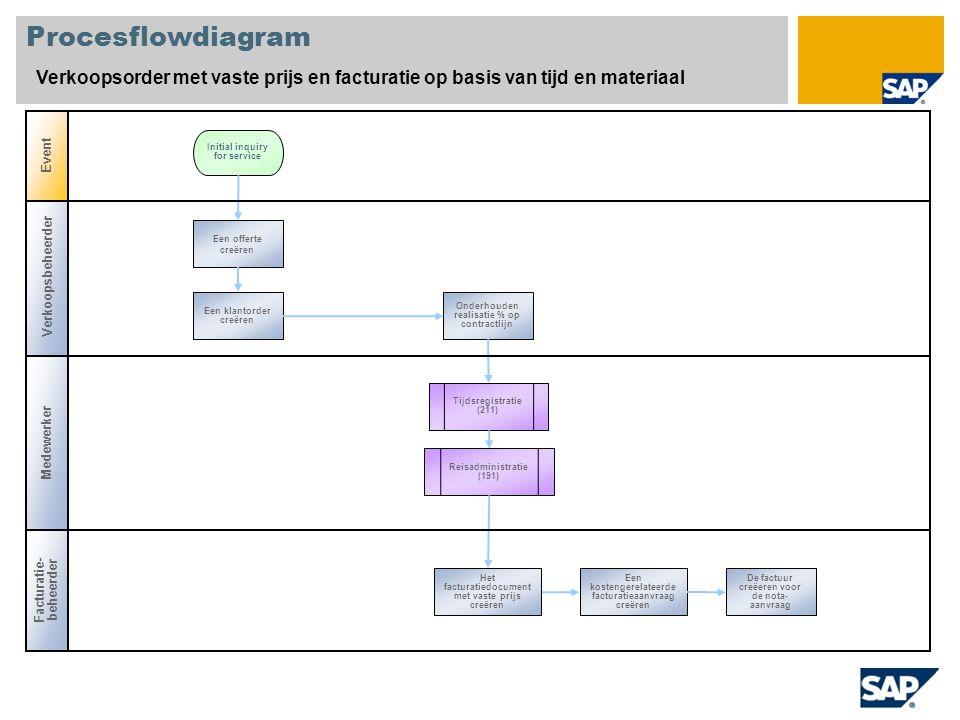 Procesflowdiagram Verkoopsorder met vaste prijs en facturatie op basis van tijd en materiaal. Event.