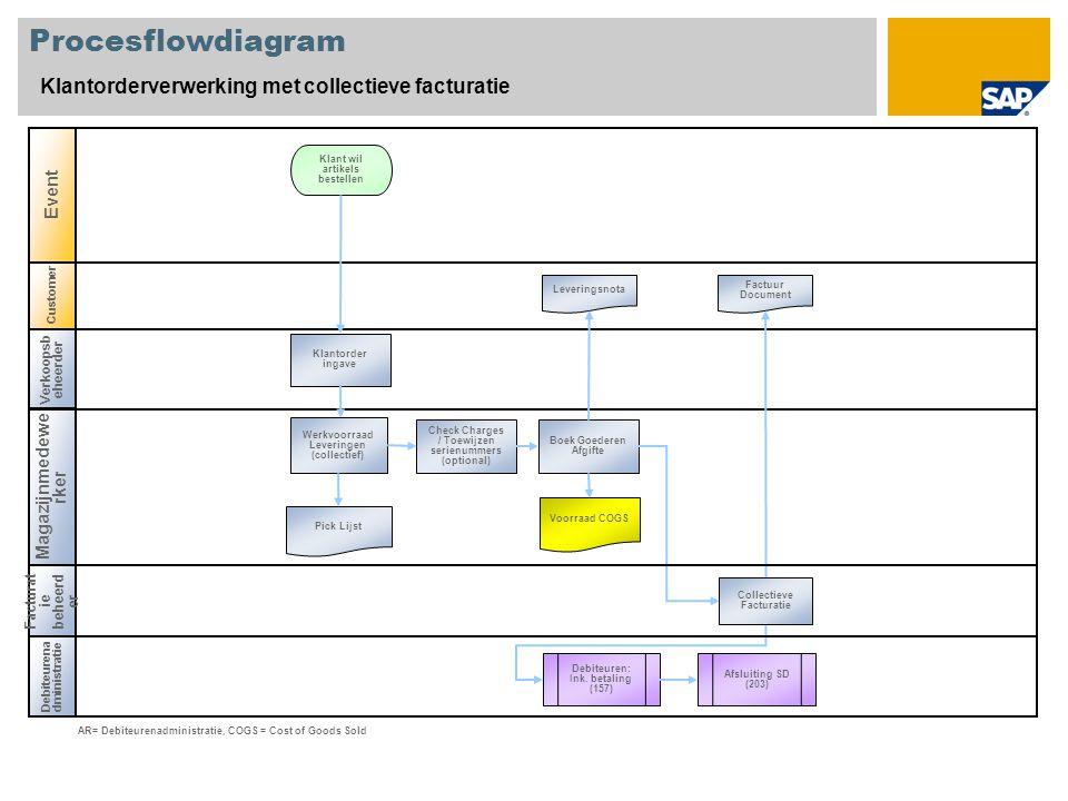 Procesflowdiagram Klantorderverwerking met collectieve facturatie