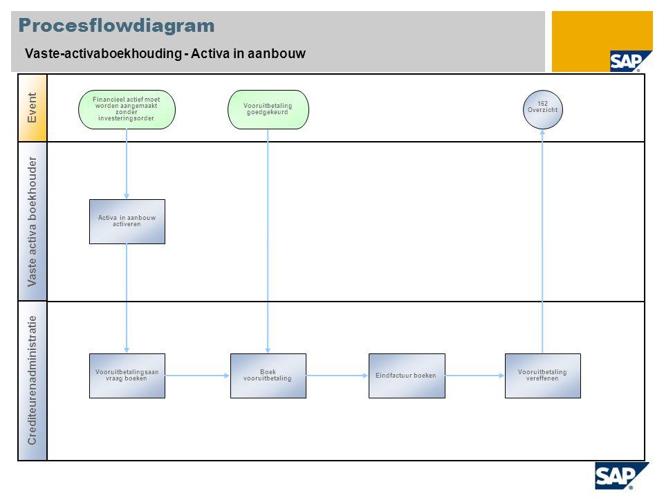 Procesflowdiagram Vaste-activaboekhouding - Activa in aanbouw Event