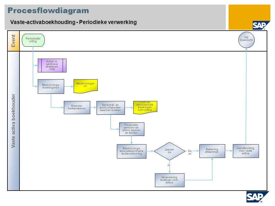 Procesflowdiagram Vaste-activaboekhouding - Periodieke verwerking