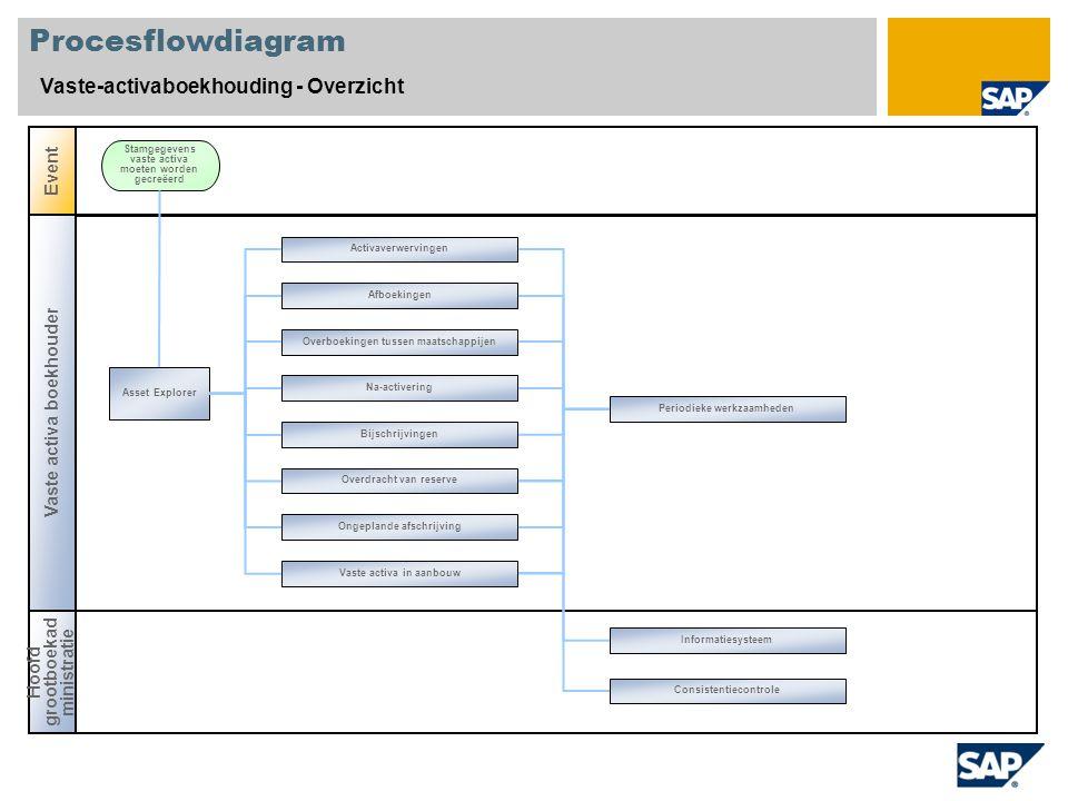Procesflowdiagram Vaste-activaboekhouding - Overzicht Event