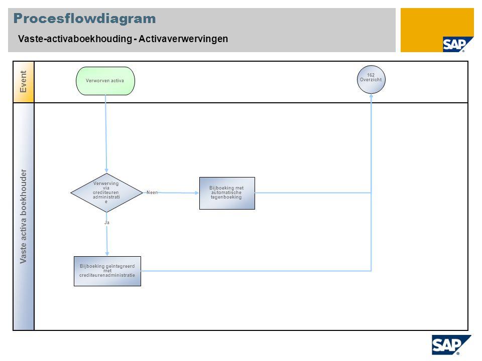 Procesflowdiagram Vaste-activaboekhouding - Activaverwervingen Event