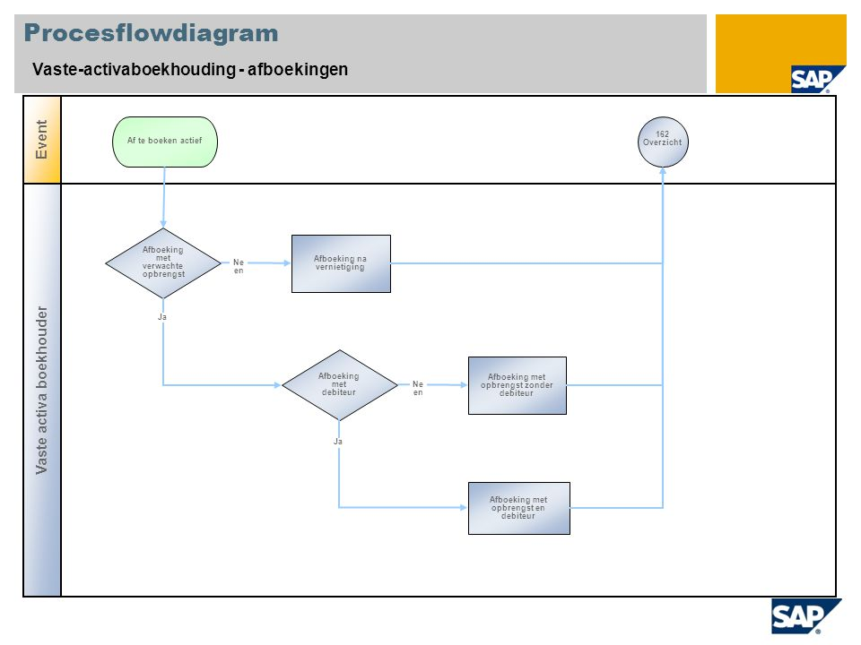 Procesflowdiagram Vaste-activaboekhouding - afboekingen Event