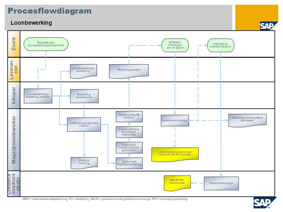 Procesflowdiagram Loonbewerking Event Leveran-cier Inkoper