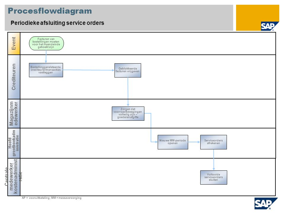 Procesflowdiagram Periodieke afsluiting service orders Event