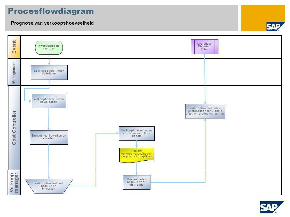 Procesflowdiagram Prognose van verkoopshoeveelheid Event