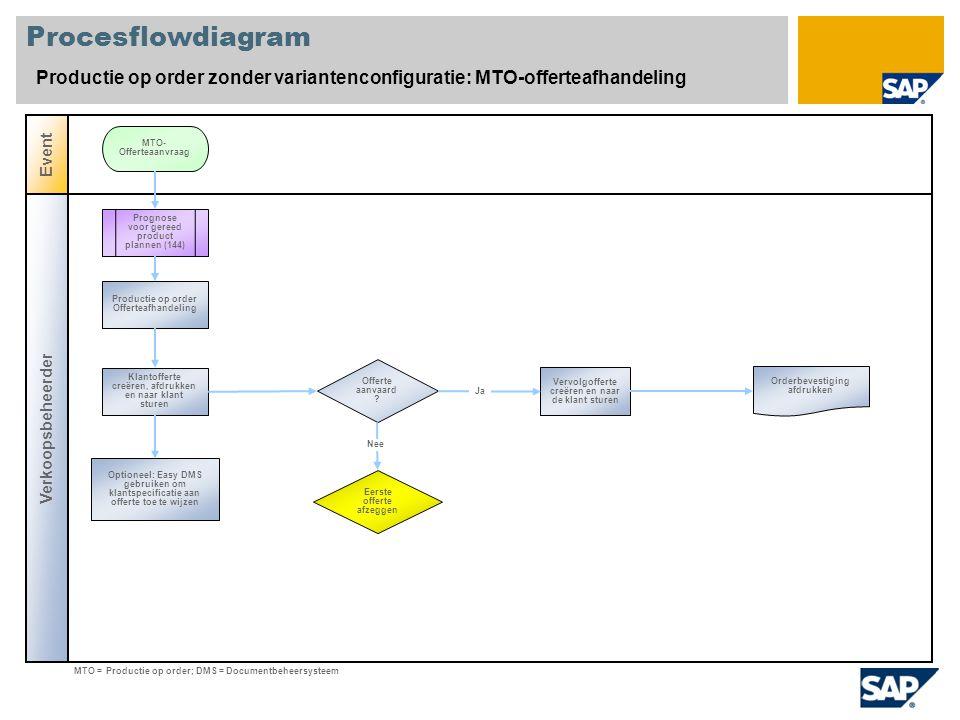 Procesflowdiagram Productie op order zonder variantenconfiguratie: MTO-offerteafhandeling. Event. MTO-Offerteaanvraag.