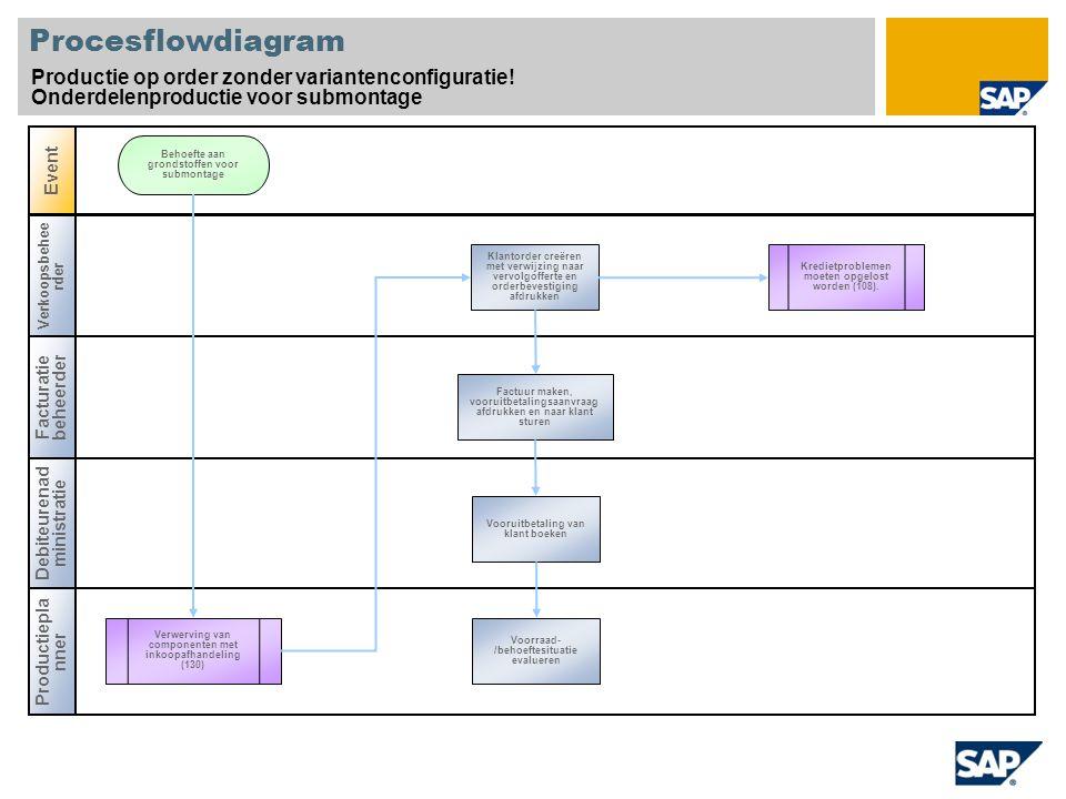Procesflowdiagram Productie op order zonder variantenconfiguratie!