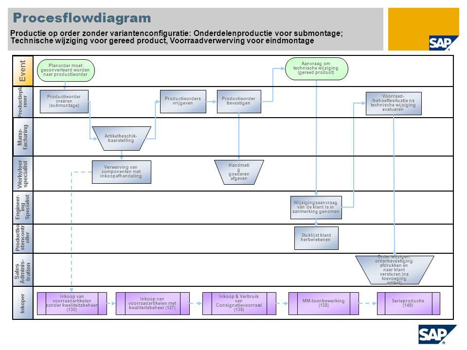 Procesflowdiagram Productie op order zonder variantenconfiguratie: Onderdelenproductie voor submontage;