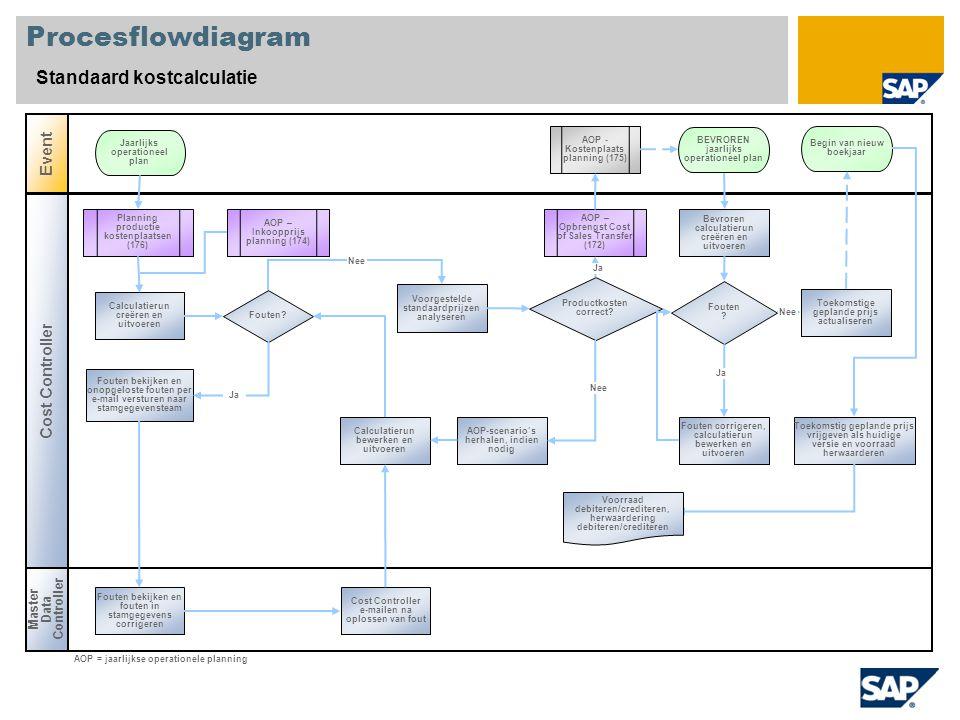 Procesflowdiagram Standaard kostcalculatie Event Cost Controller