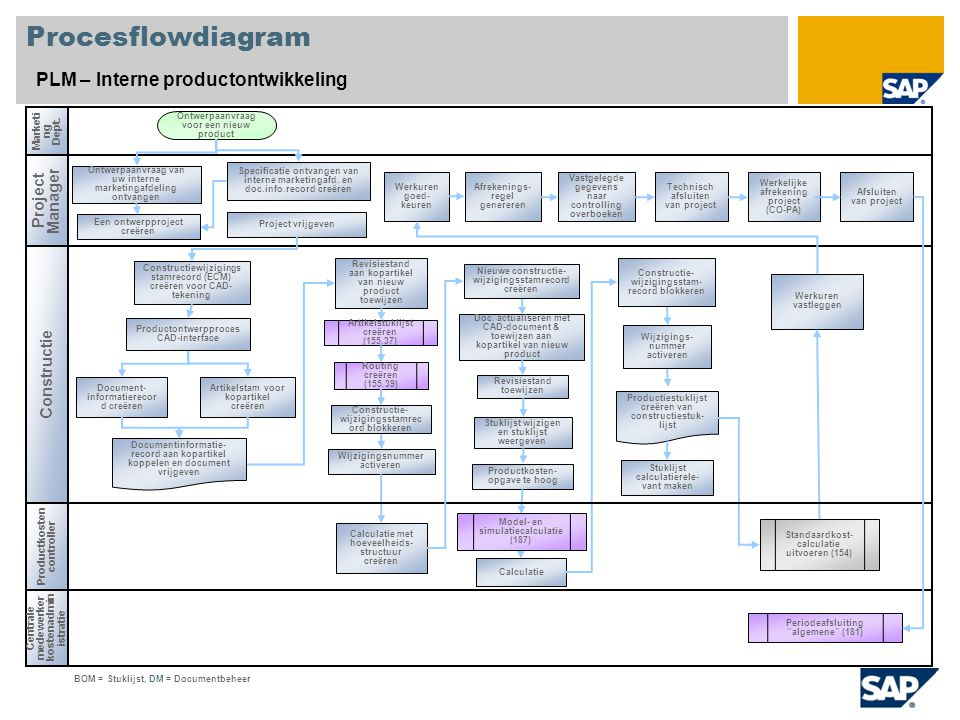 Procesflowdiagram PLM – Interne productontwikkeling Project Manager