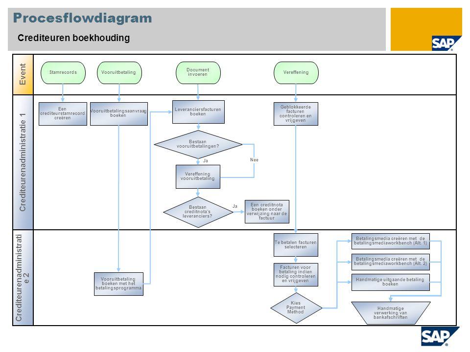 Procesflowdiagram Crediteuren boekhouding Event