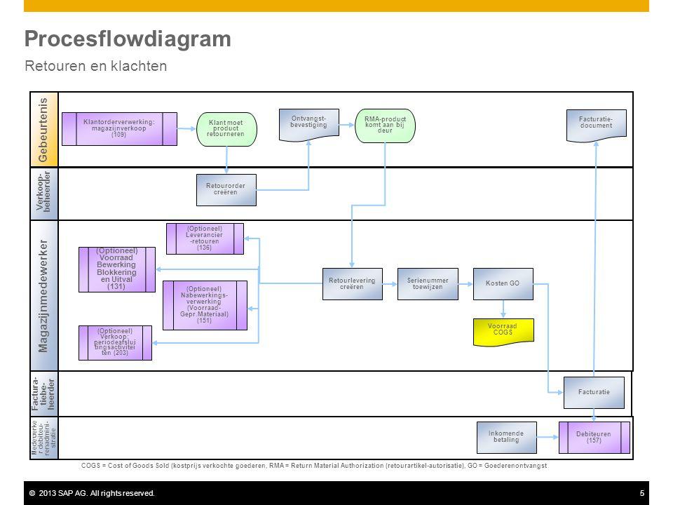Procesflowdiagram Retouren en klachten Gebeurtenis Magazijnmedewerker
