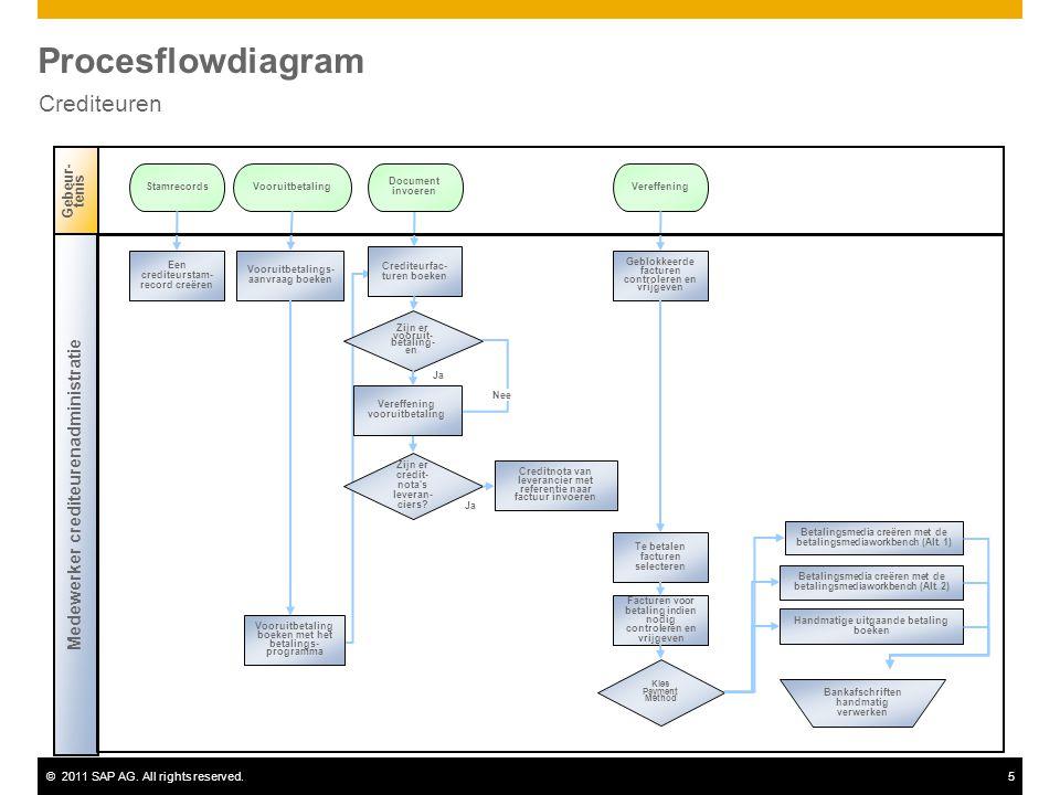 Procesflowdiagram Crediteuren Medewerker crediteurenadministratie