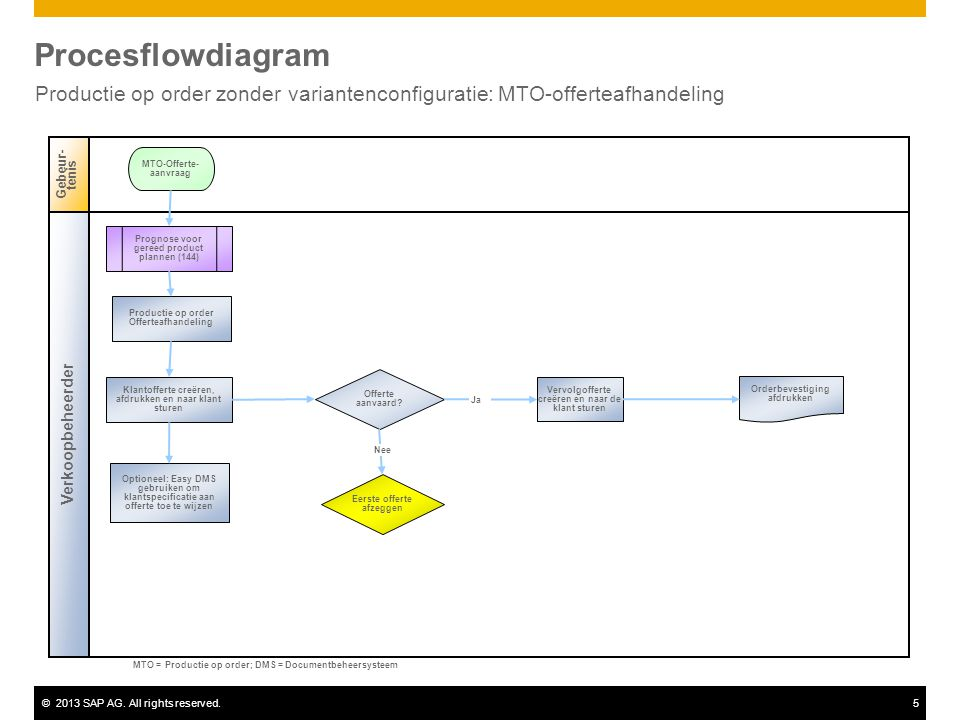 Procesflowdiagram Productie op order zonder variantenconfiguratie: MTO-offerteafhandeling. Gebeur-tenis.