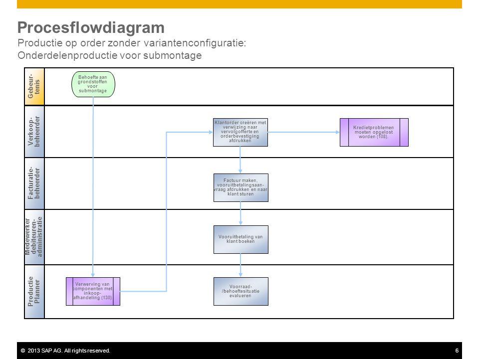 Procesflowdiagram Productie op order zonder variantenconfiguratie: