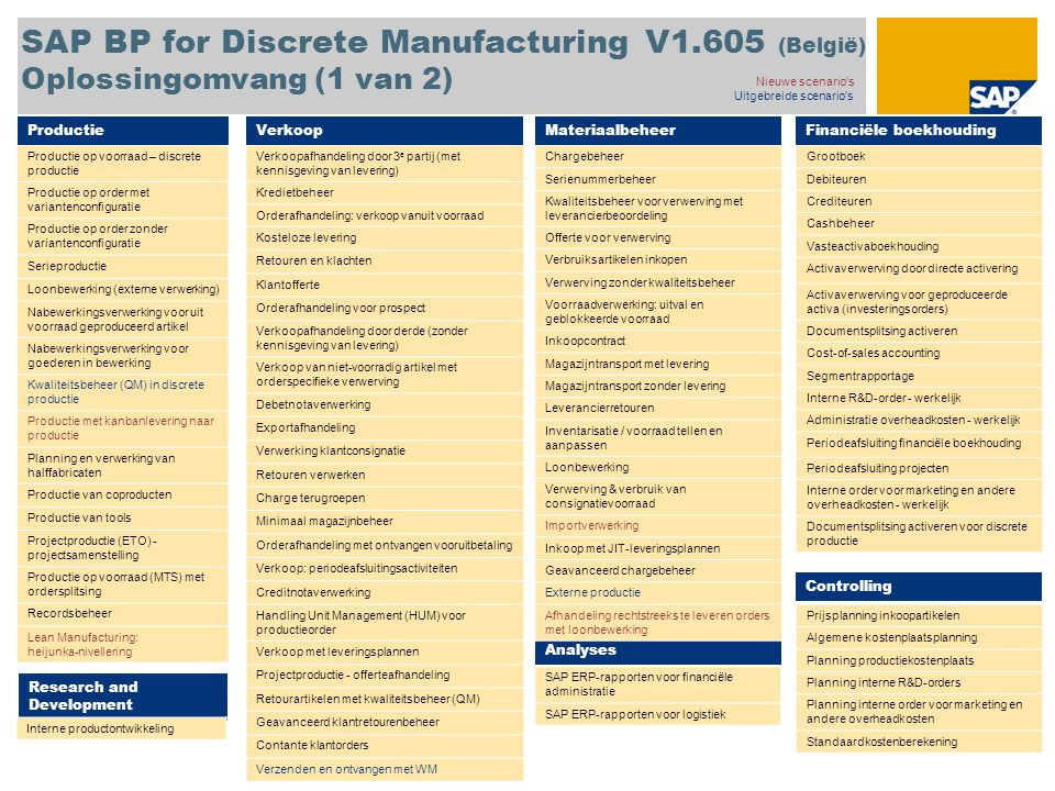 SAP BP for Discrete Manufacturing V1
