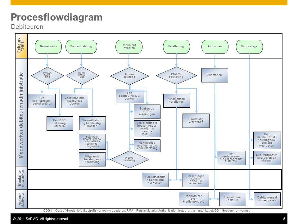 Procesflowdiagram Debiteuren Medewerker debiteurenadministratie