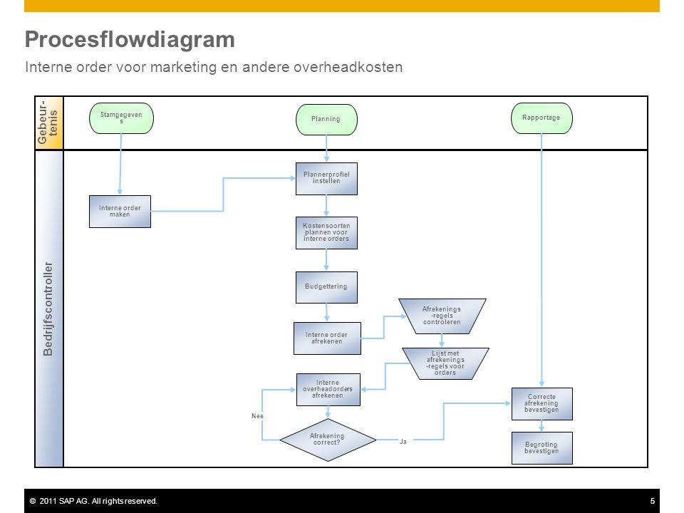 Interne order voor marketing en andere overheadkosten
