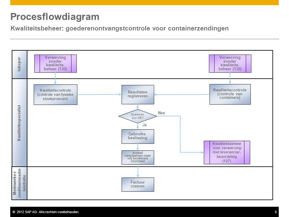 Kwaliteitsbeheer: goederenontvangstcontrole voor containerzendingen