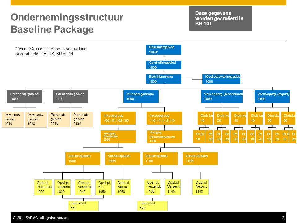 Ondernemingsstructuur Baseline Package