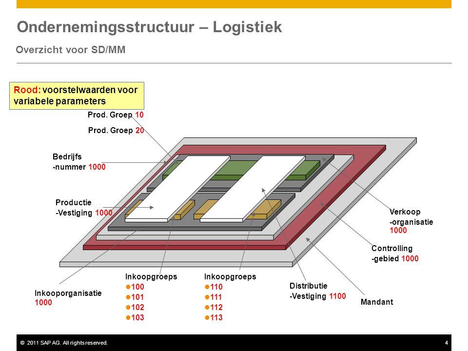 Ondernemingsstructuur – Logistiek